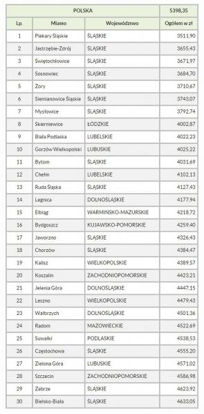 Miasta o najniższych dochodach budżetów na 1 mieszkańca - stan na dzień 31.12.2014 r.