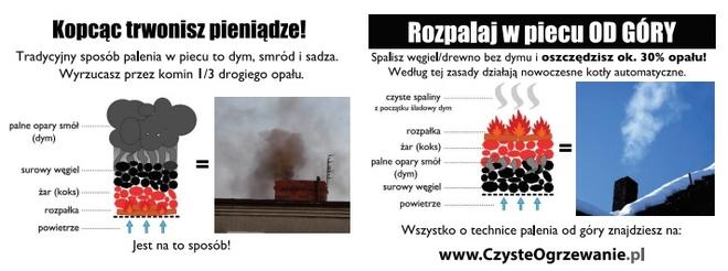 Czy spalanie śmieci przez mieszkańców to palący problem w Żorach?,