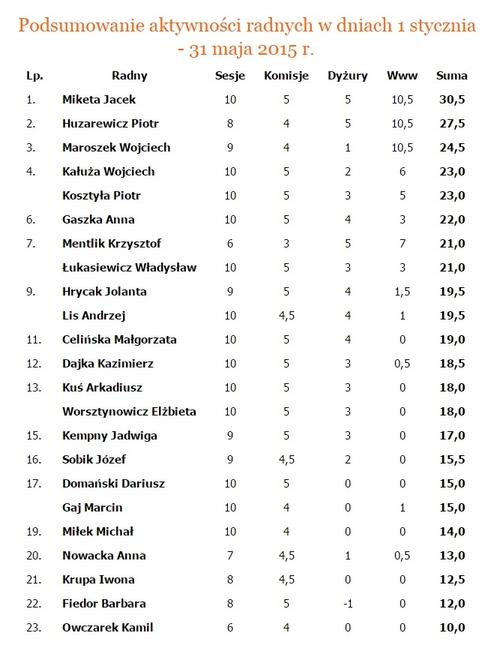 Radni Jacek Miketa i Piotr Huzarewicz od dłuższego czasu zajmują dwa pierwsze miejsca w rankingu